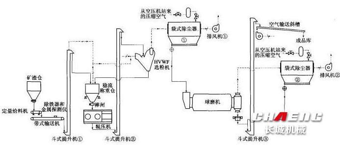 矿渣微粉工艺_微粉生产线工艺流程_催化重整生产芳烃工艺流程图